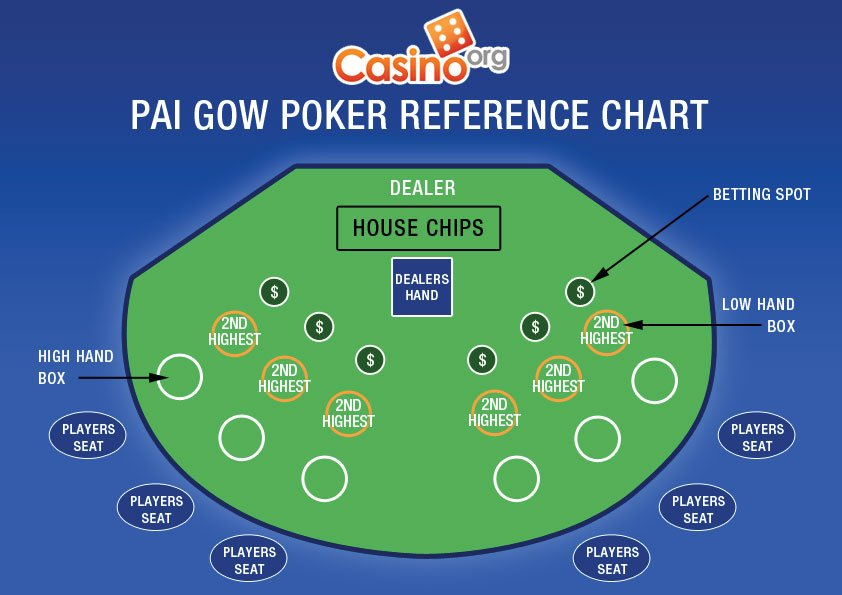 Free Pai Gow Online and Real Money Casino Play