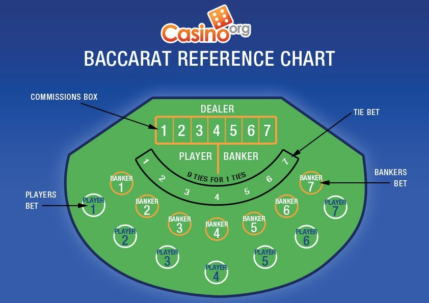 Free baccarat reference chart