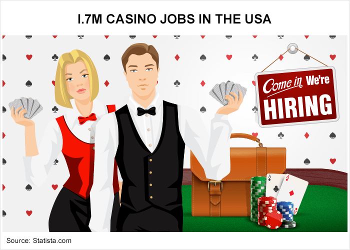 1.7 million casino jobs in America
