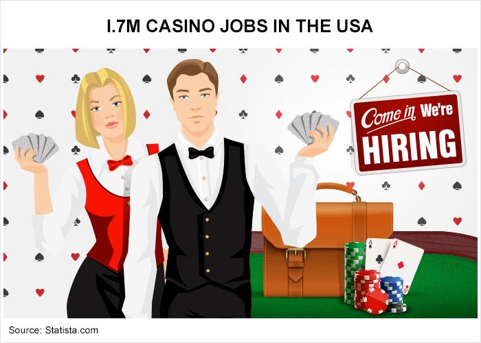 1.7 million casino jobs in America