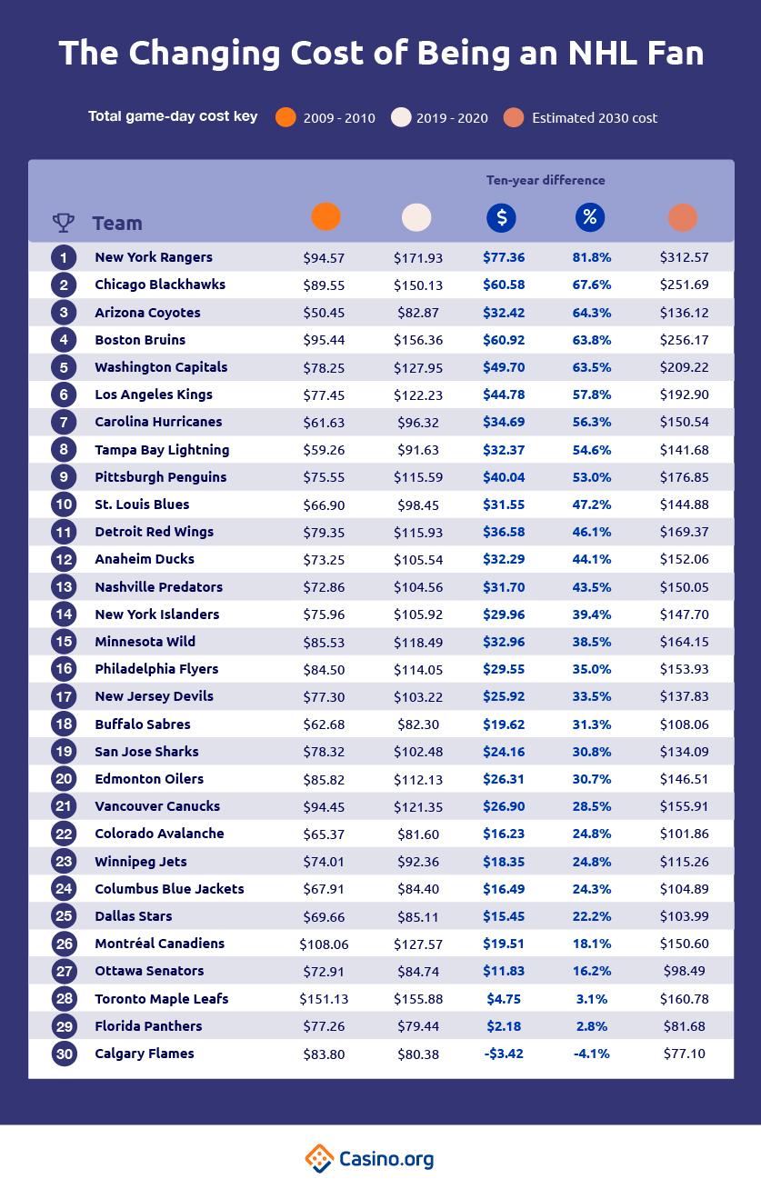 Biaya Perubahan Menjadi Penggemar NHL