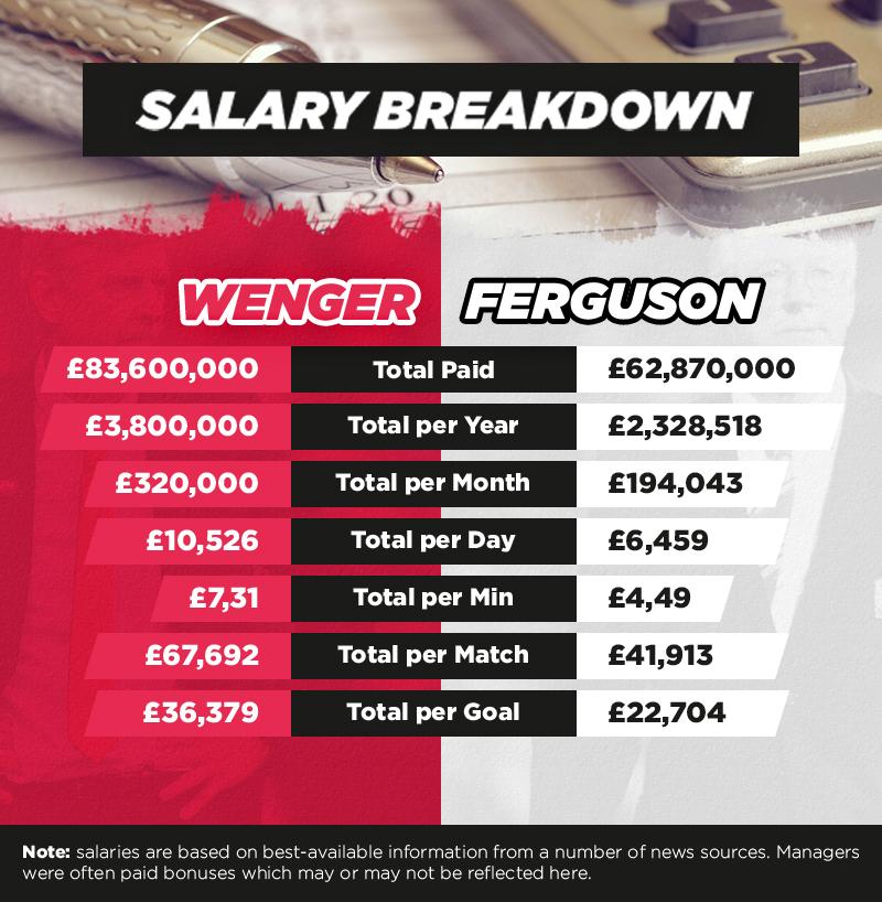 Salary Stats