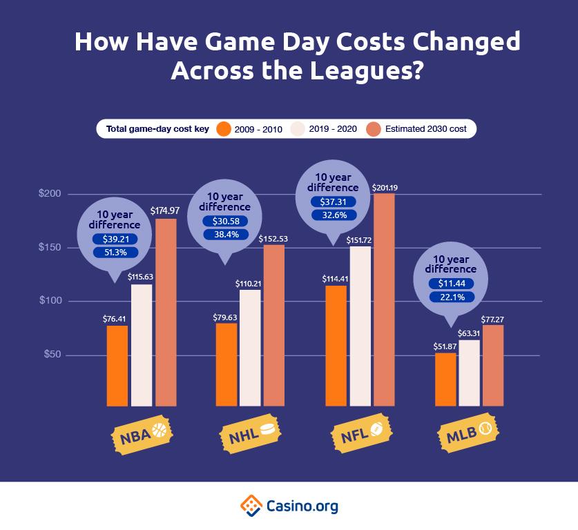 Perubahan biaya olahraga hari pertandingan di seluruh liga
