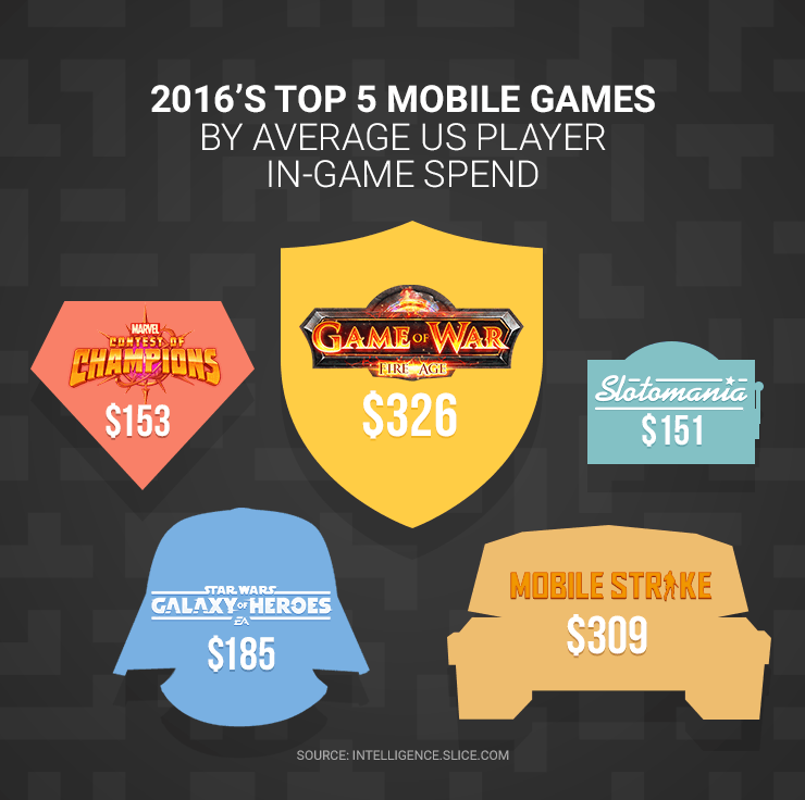 data visual showing game logos on dark background to illustrate which mobile games players spend the most on