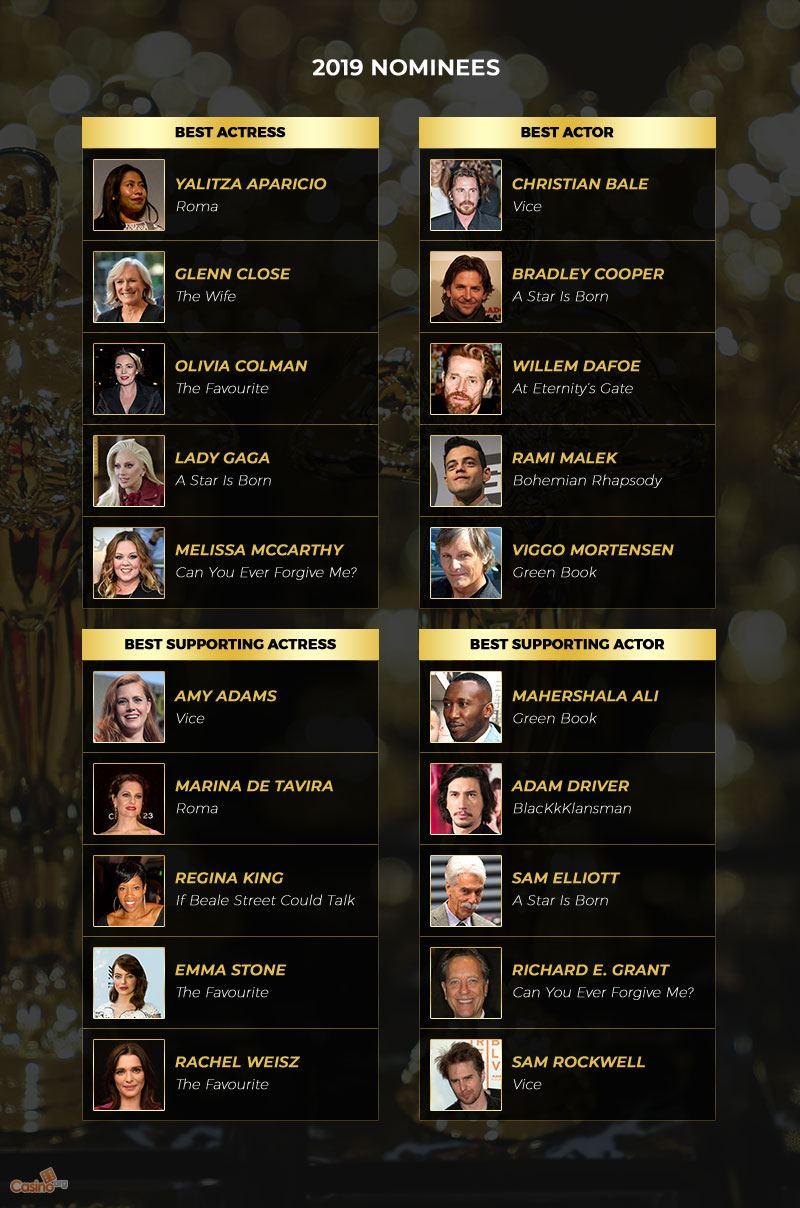 A List of the 2019 Oscar Nominees
