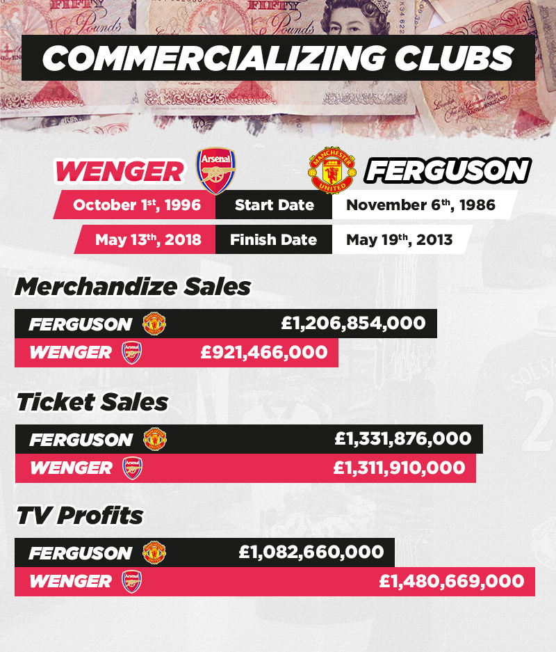 Commercializing Clubs Stats