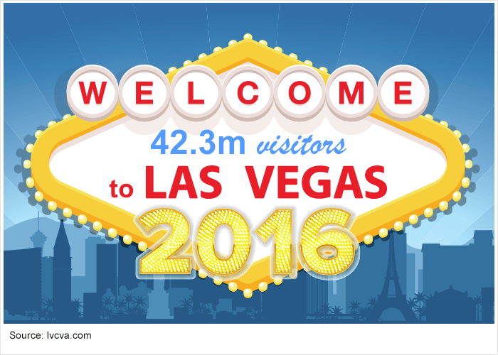 Vegas sign showing 42.3 tourists came to Vegas last year