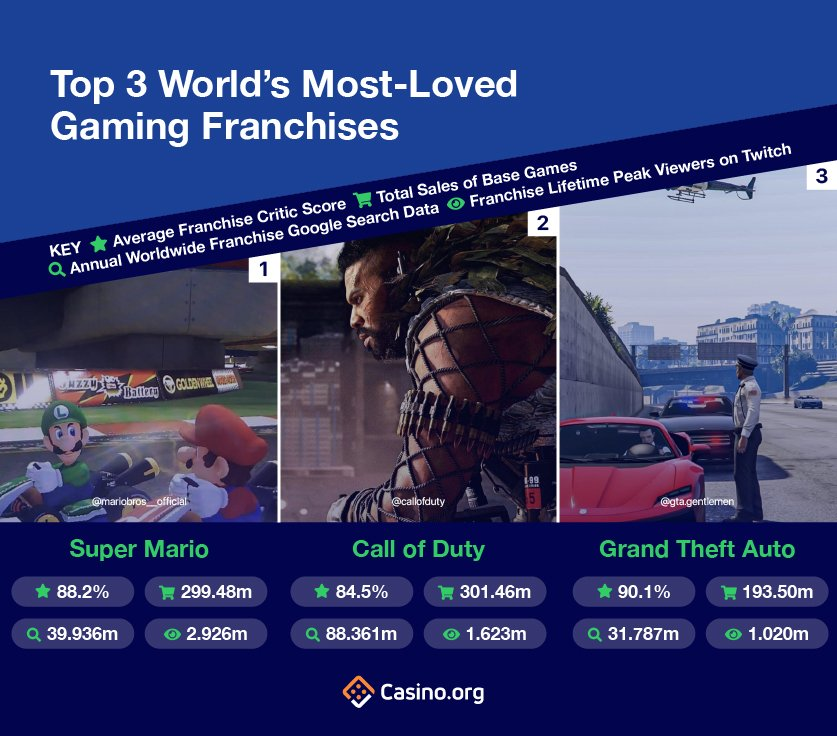 top 3 Most Loved Gaming Franchises