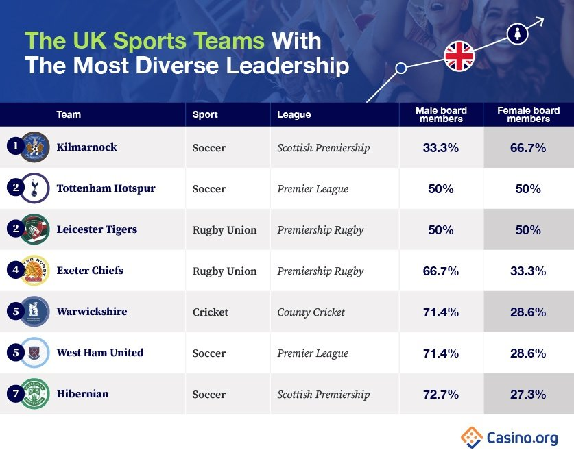 The UK Sports Teams With The Most Diverse Leadership