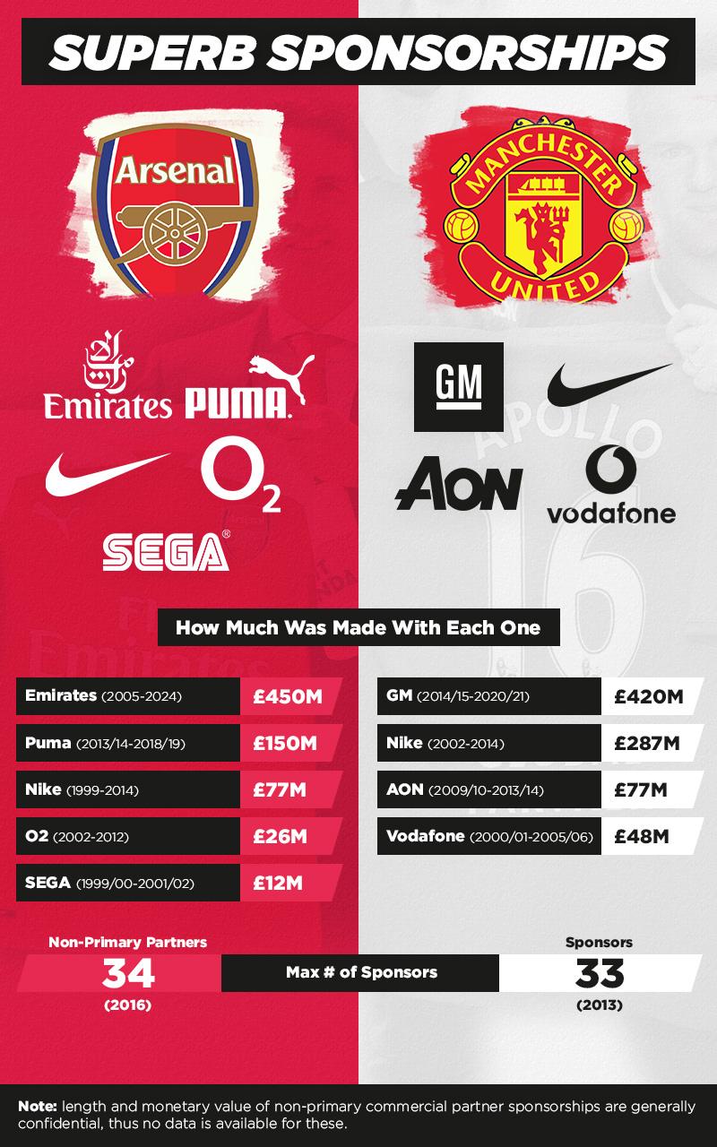 Sponsorship Battle Stats