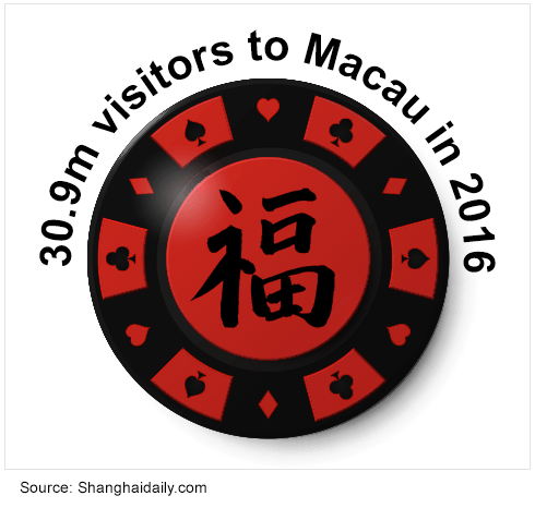 casino chip showing 30.9 million visitors to Macau in 2016