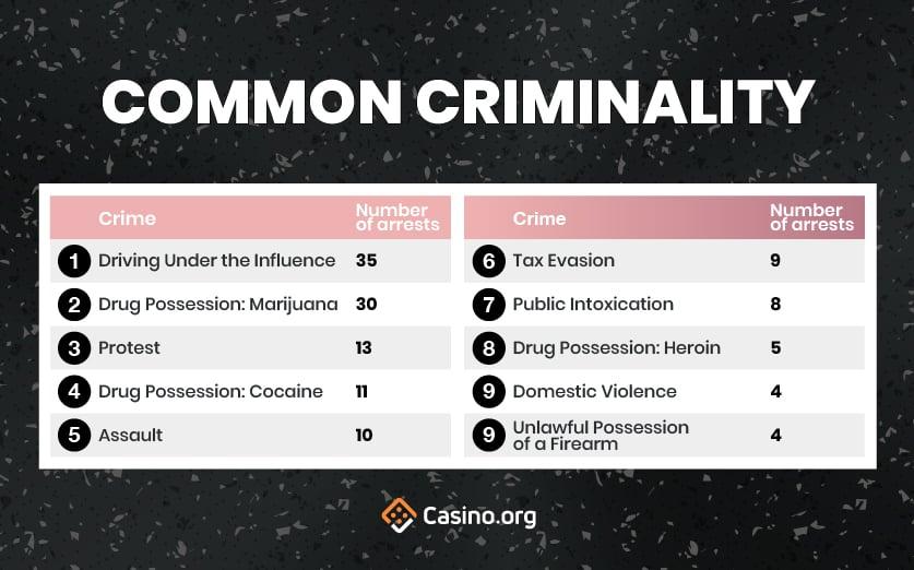 Hollywood Walk Of Shame infographic - Common Criminality