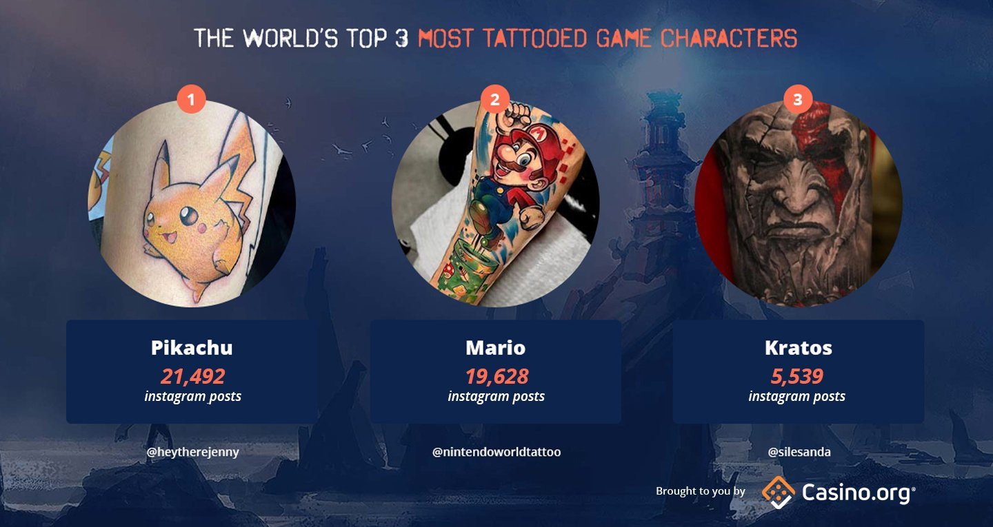 The World's Most Tattooed Game Characters
