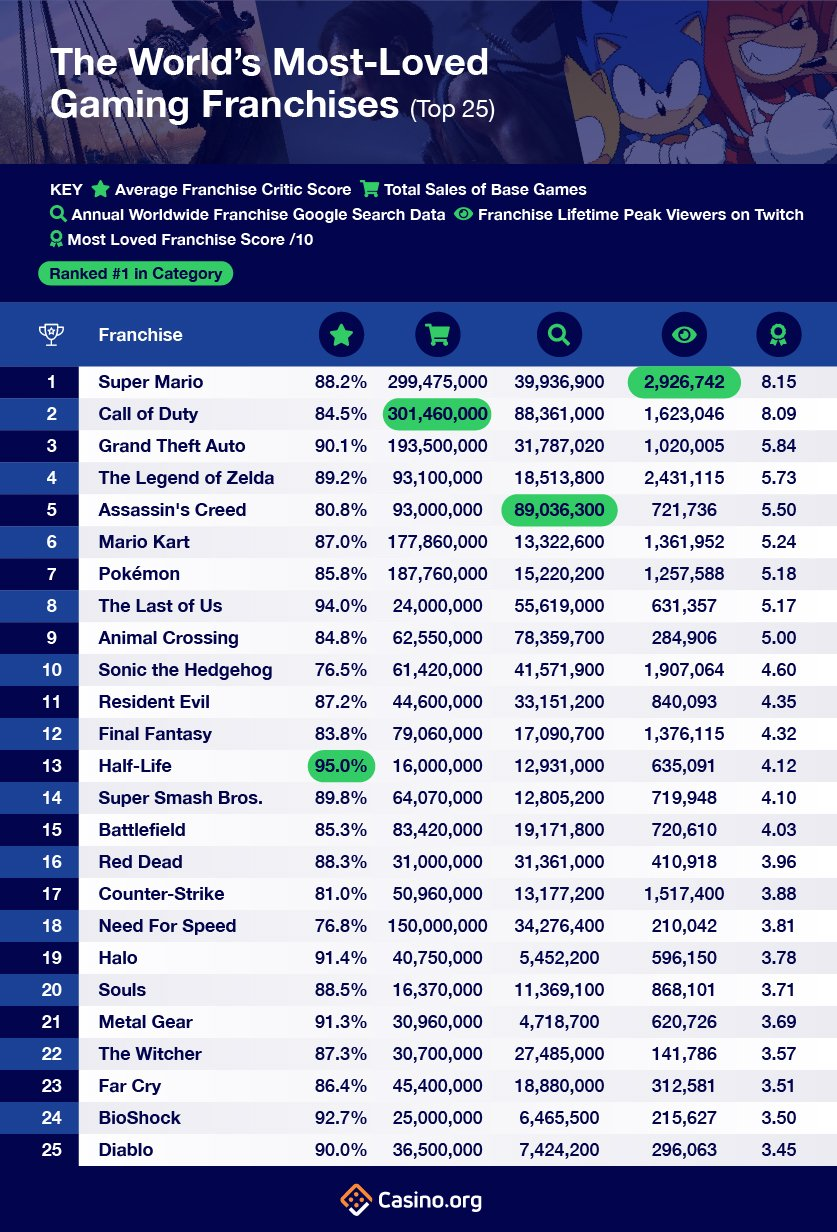 World's Most Loved Gaming Franchises