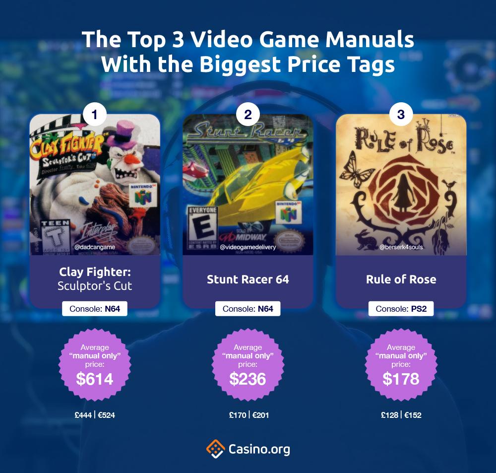 3 Panduan Video Game teratas Dengan Harga Terbesar Tags