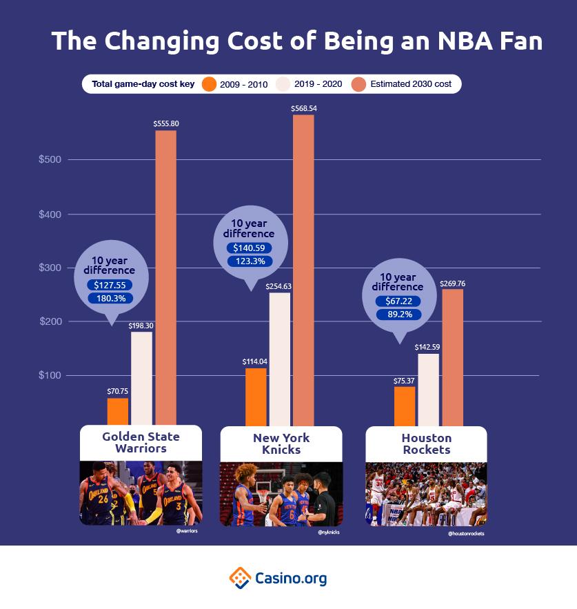 Perubahan Biaya Menjadi Penggemar NBA