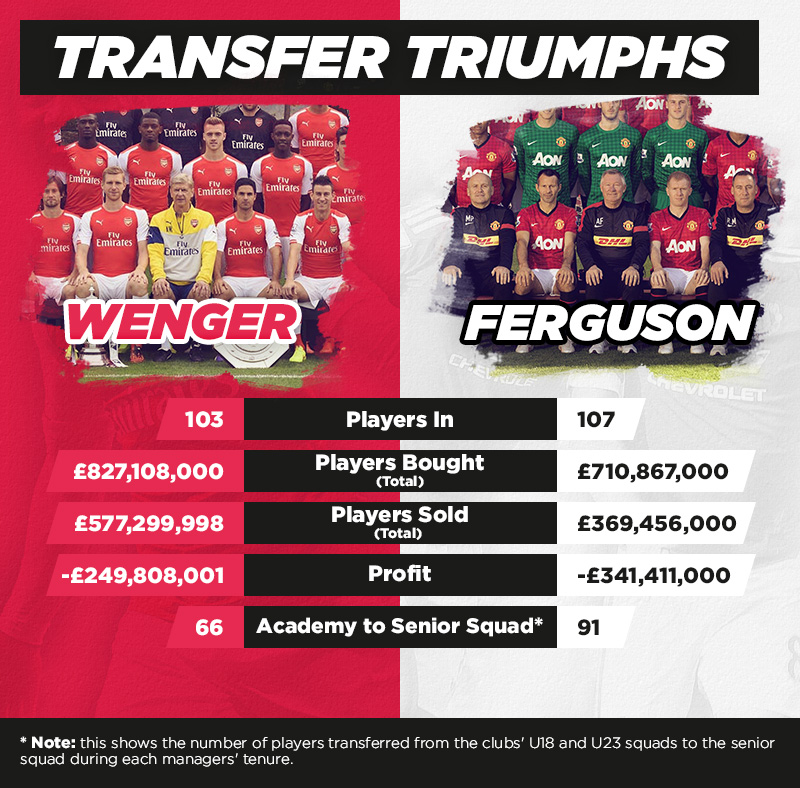 Transfer Stats