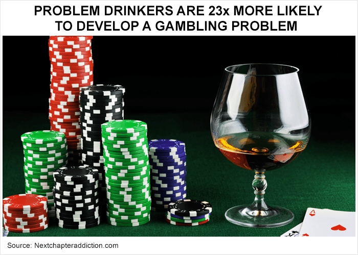 Statistics show you are 23 times more likely to develop a gambling problem if you've ever been an alcoholic