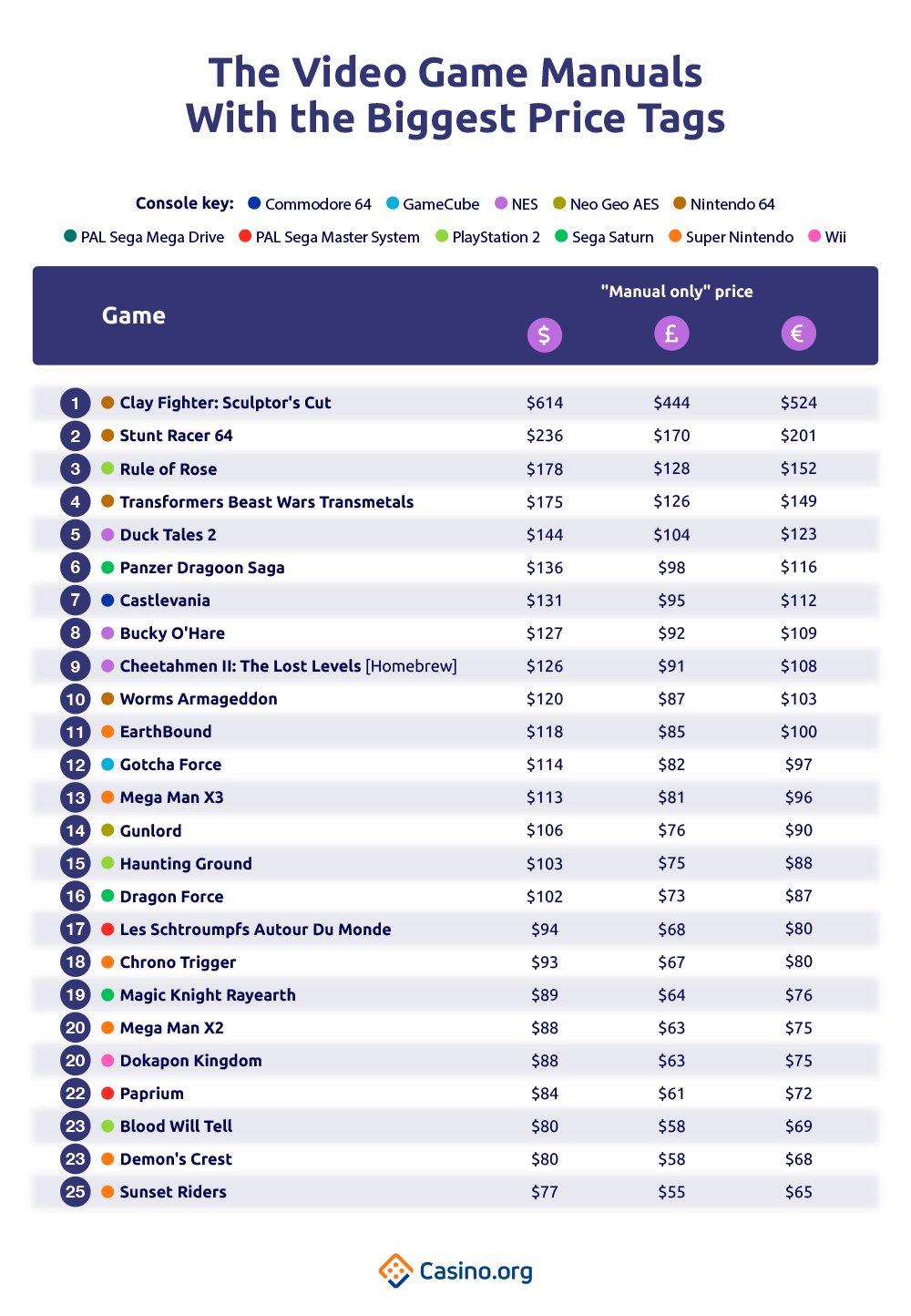 Video Game Manual Dengan Tag Harga Terbesar daftar lengkap