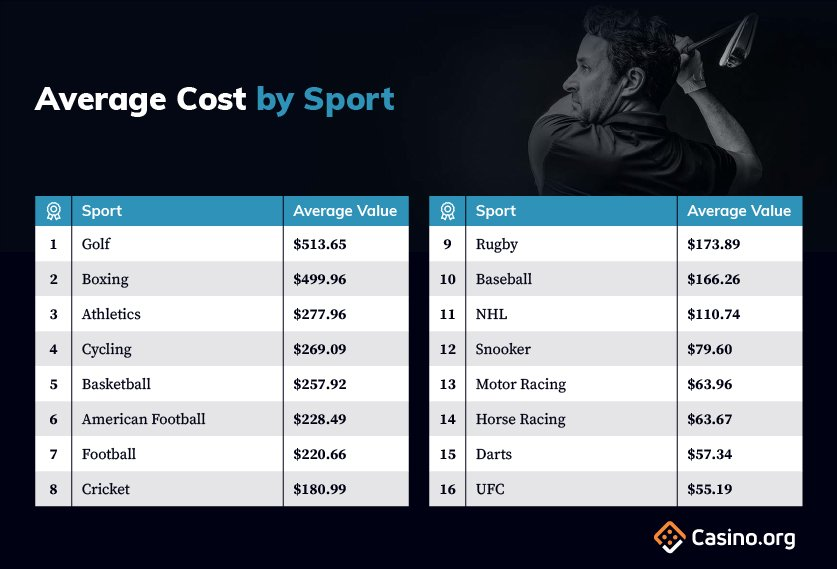 Average Cost By Sport infographic