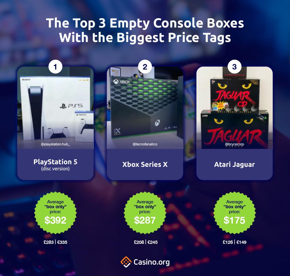 top 3 Kotak Konsol Kosong Dengan Tag Harga Terbesar