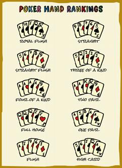 7-poker-hand-rankings