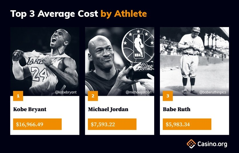 top 3 average cost by athlete infographic
