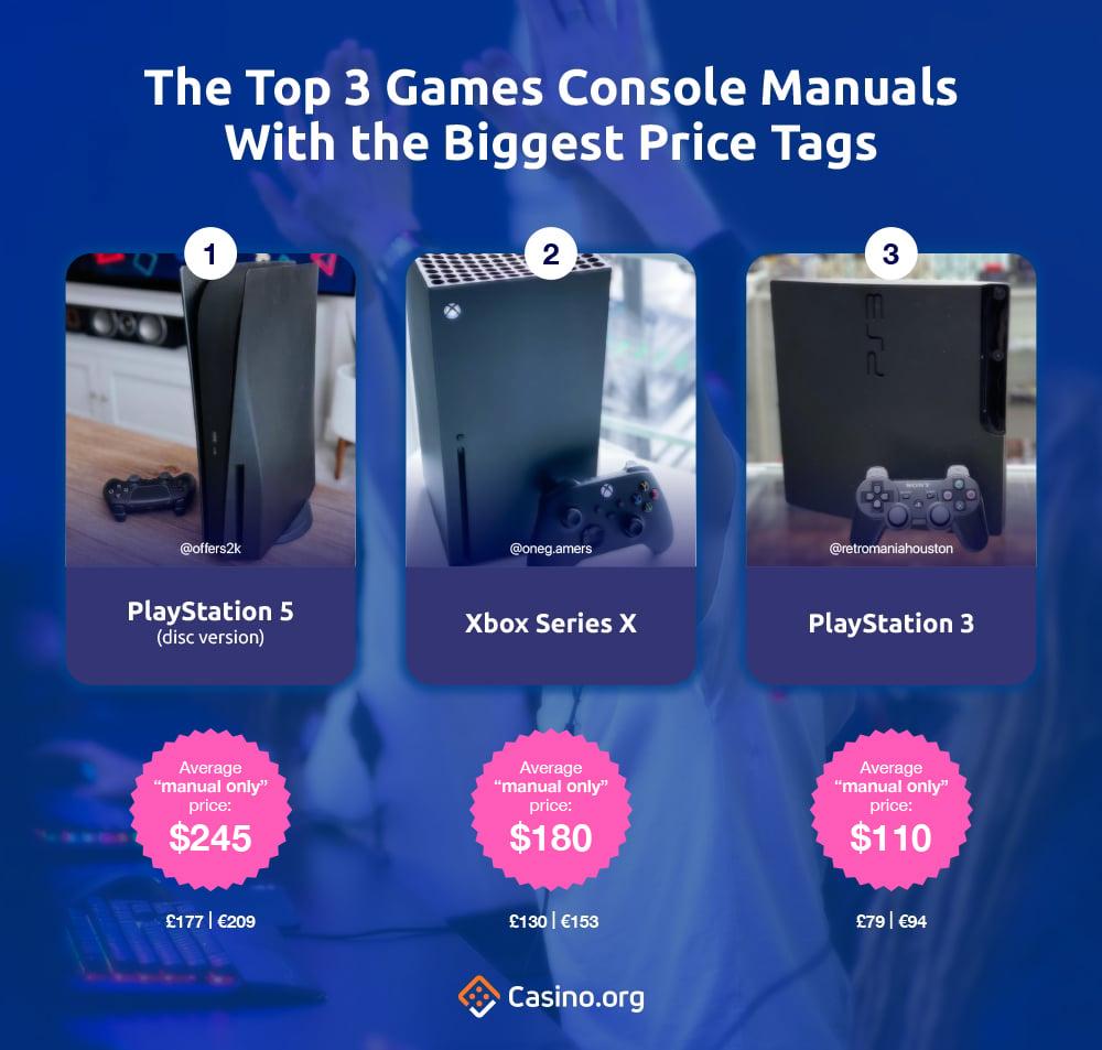3 Panduan Konsol Game teratas Dengan Tag Harga Terbesar