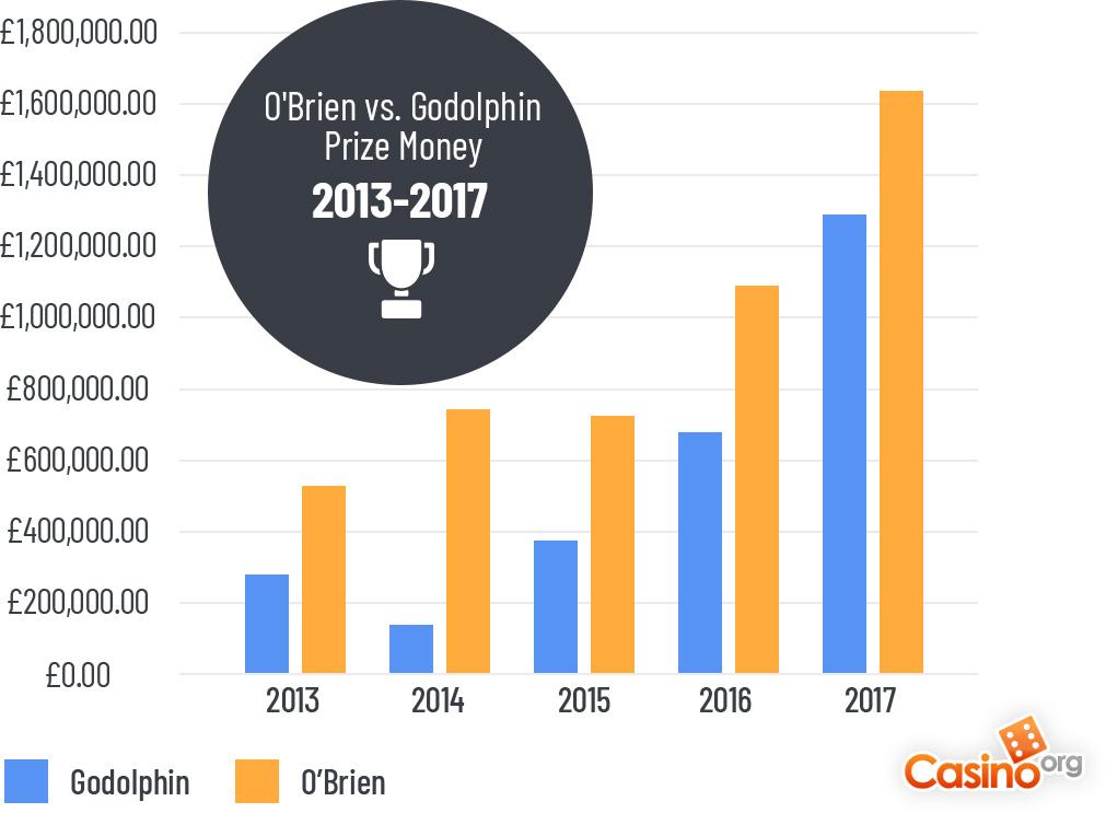 A graph comparing O'Brien and Godolphin's prize money