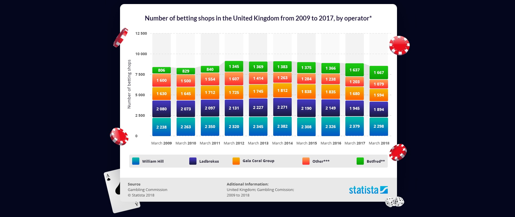 A chart to show the number of betting shops in the UK from 2009 to 2017
