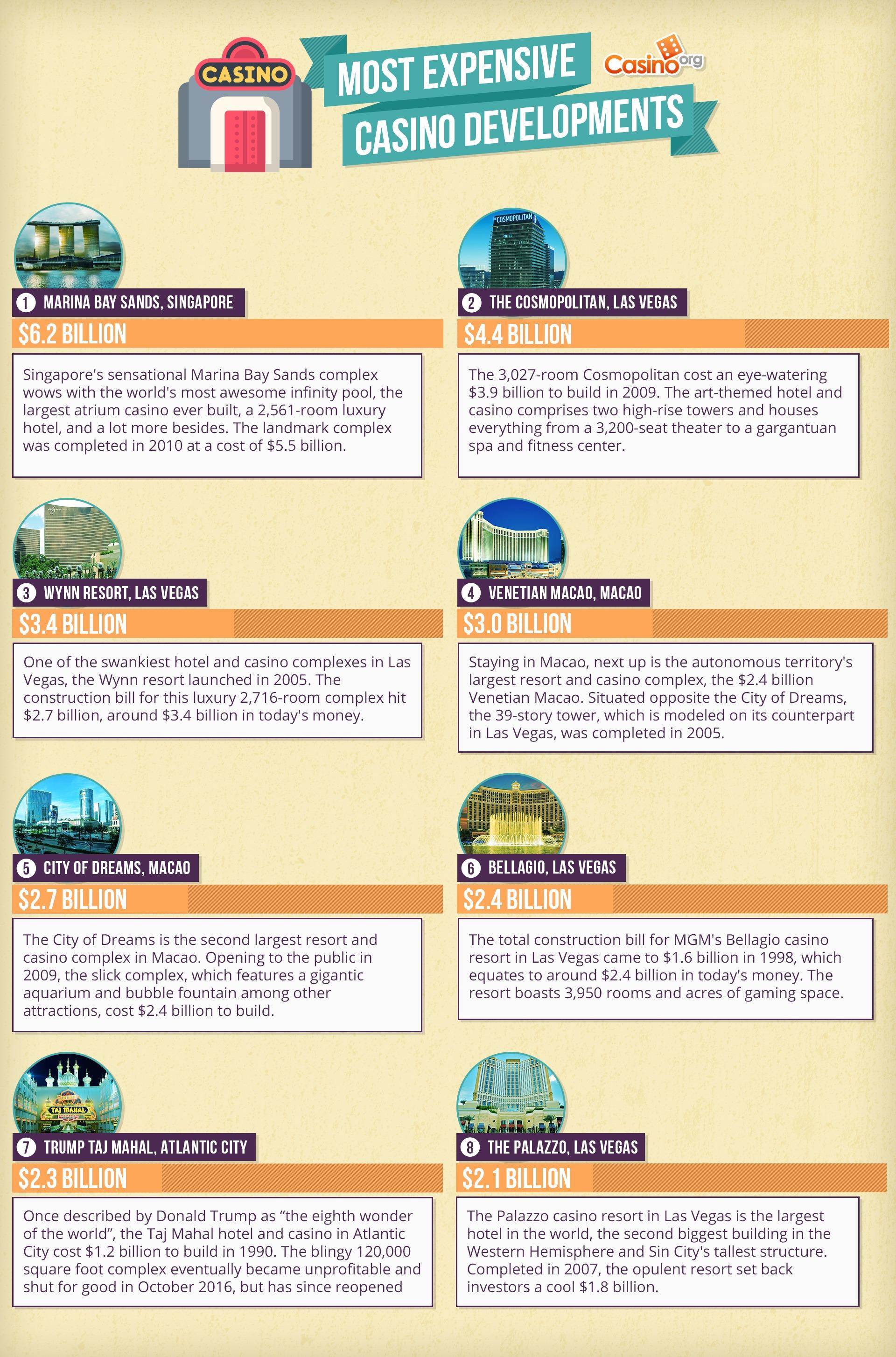 Most expensive casino developments