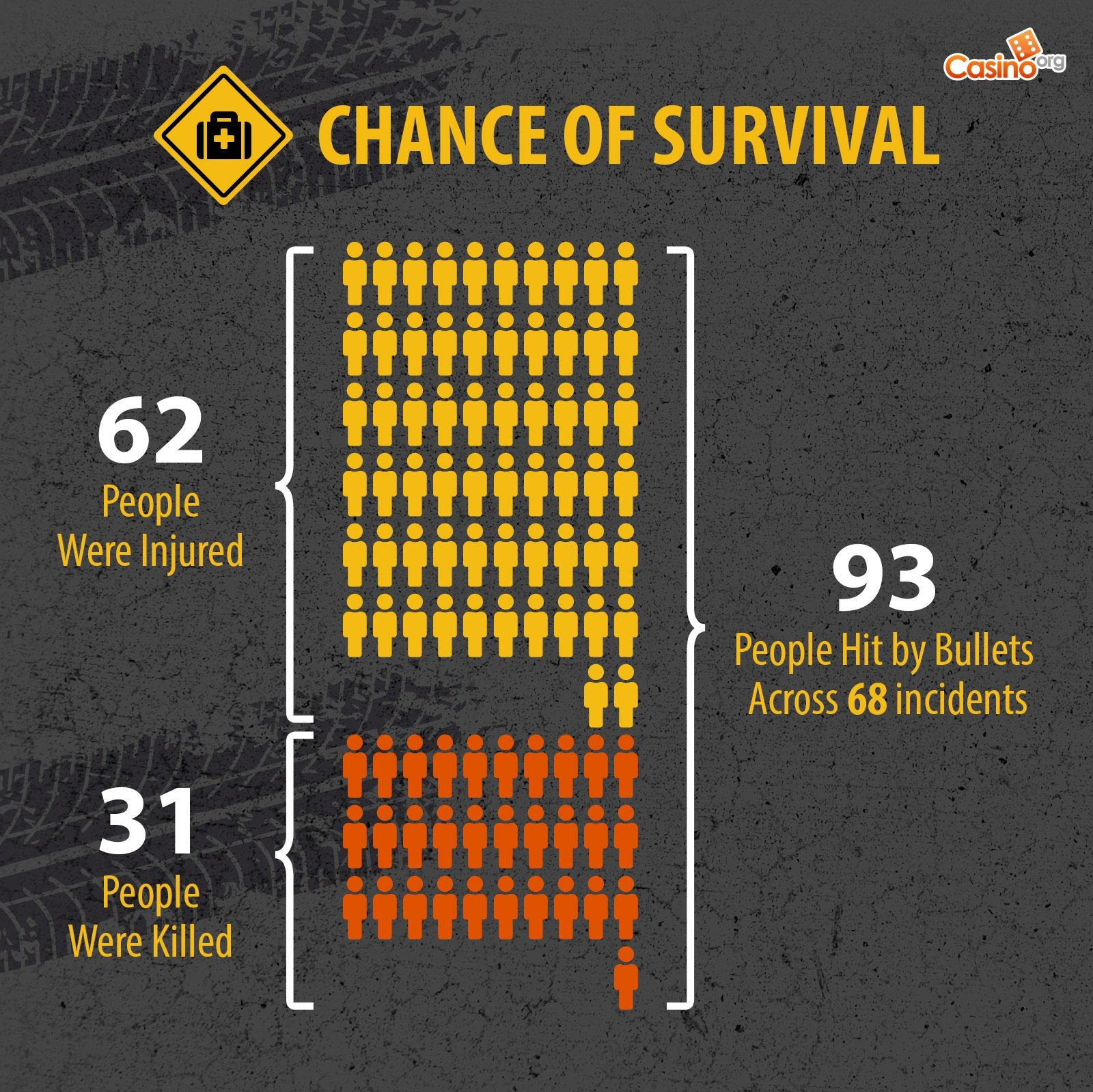 The chance of survival if you're shot in a drive-by