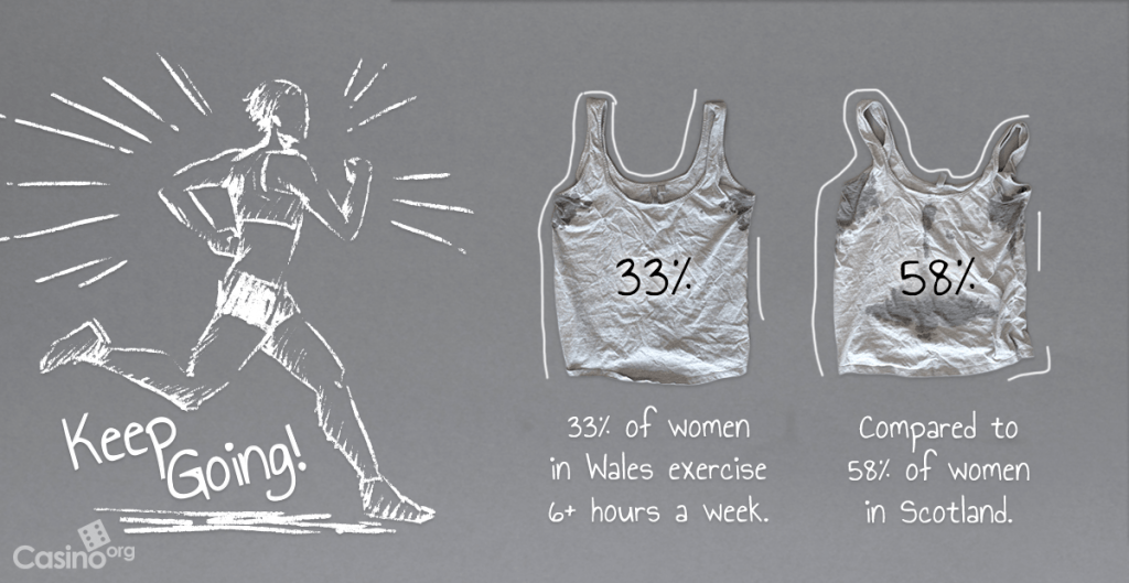 An image displaying the percentages that women exercise in Wales and Scotland