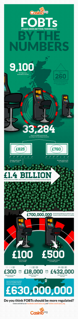 Fixed Odds Betting Terminal Infographic