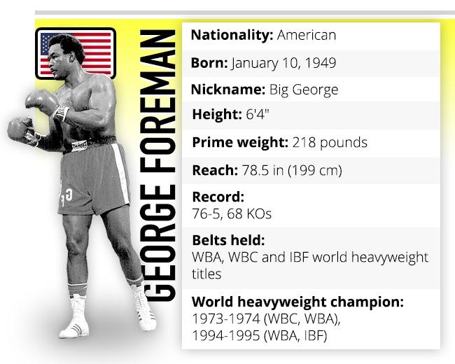 George Foreman boxer profile
