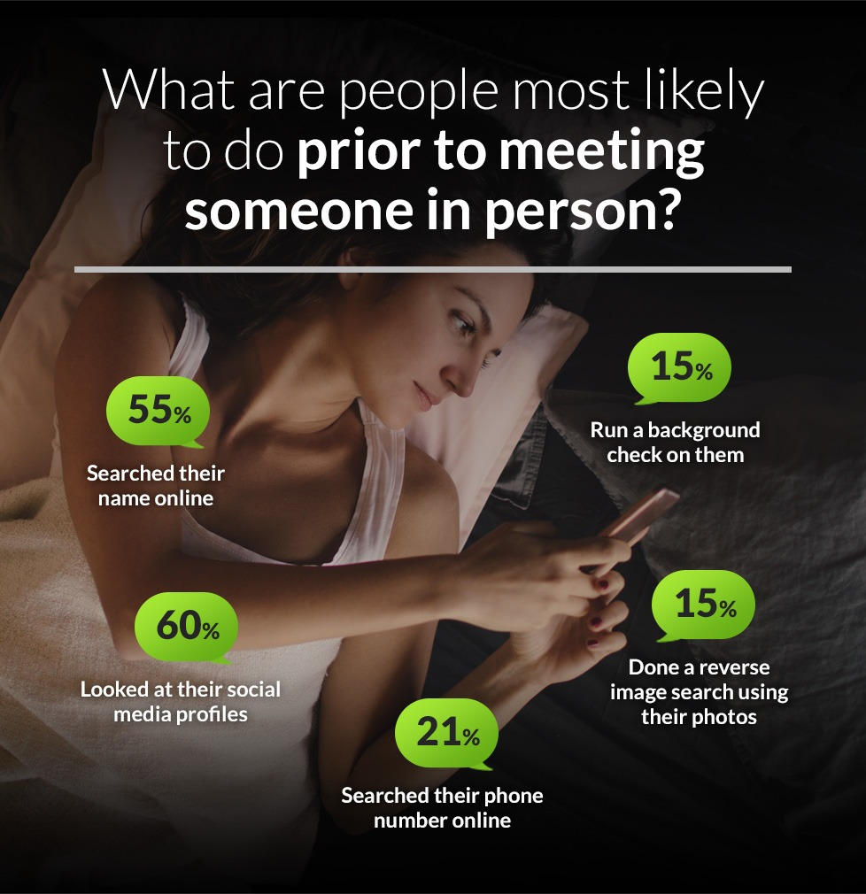 What people are most likely to do prior to meeting someone in person