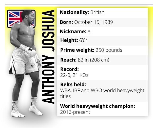 Anthony Joshua boxer profile