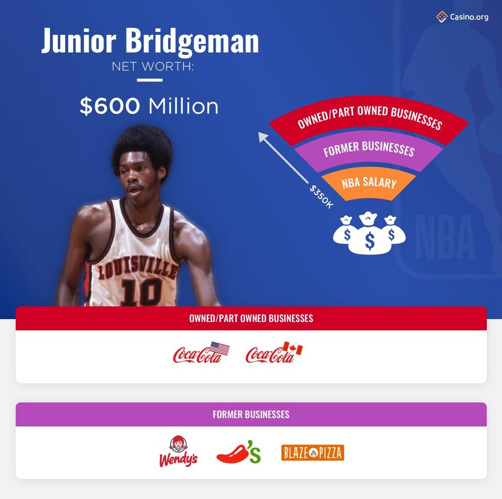 Junior Bridgeman infographic