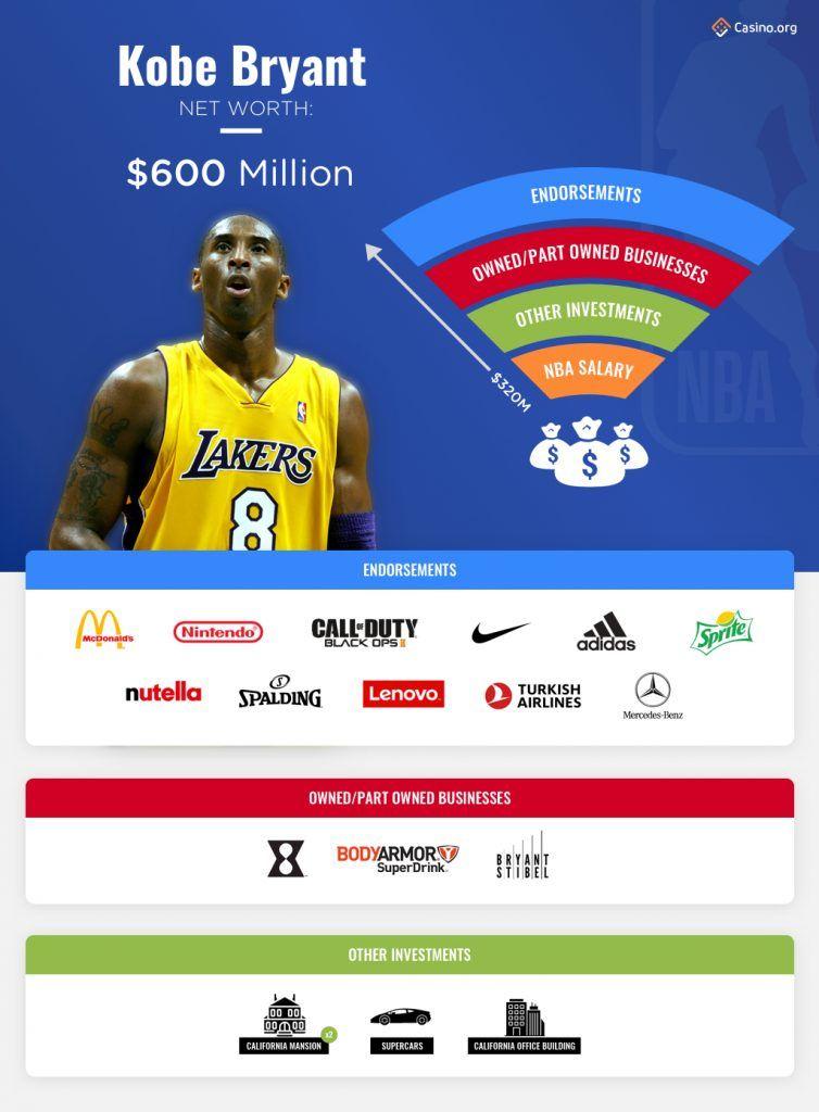 Kobe Bryant infographic
