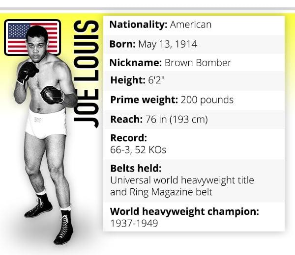 Joe Louis boxer profile