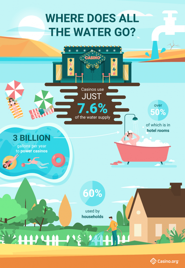 Las Vegas water use infographic