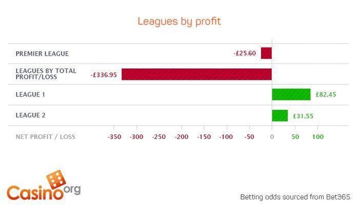 League by profit