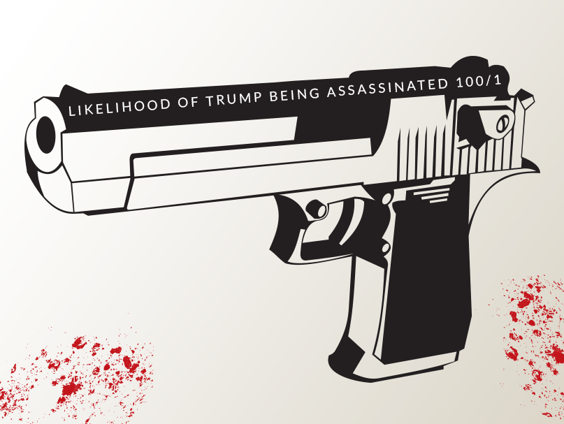 black and white gun showing odds of trump being assassinated