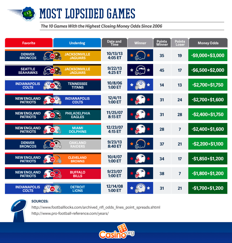Most lopsided Games