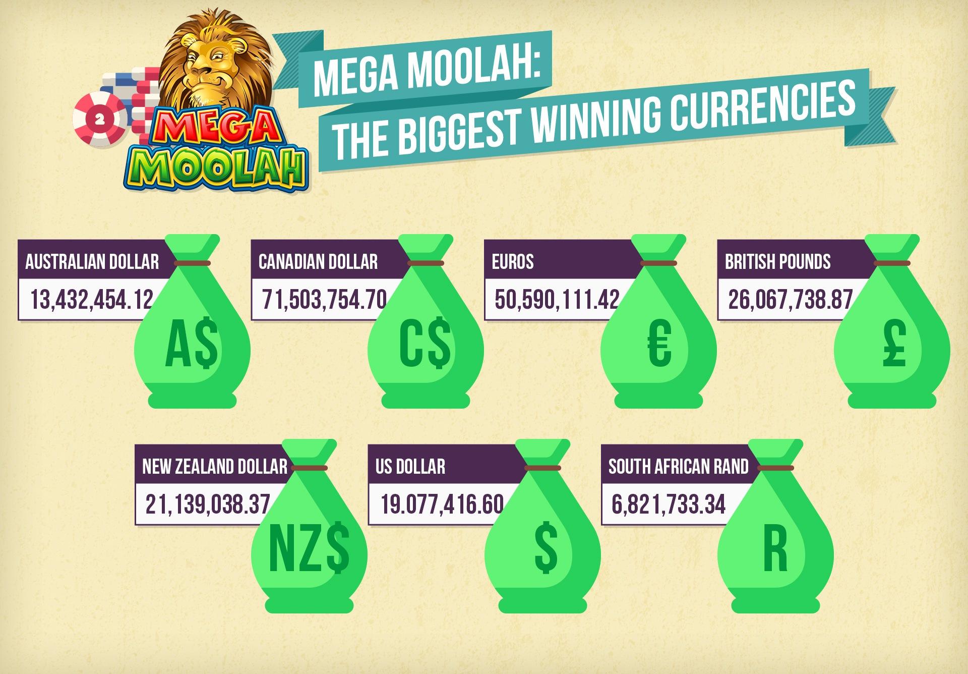 Mega Moolah: The biggest winning currencies