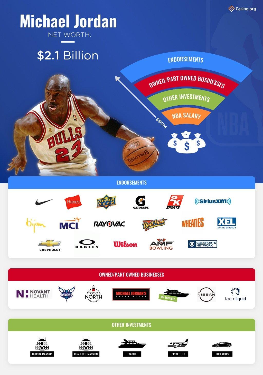Michael Jordan infographic
