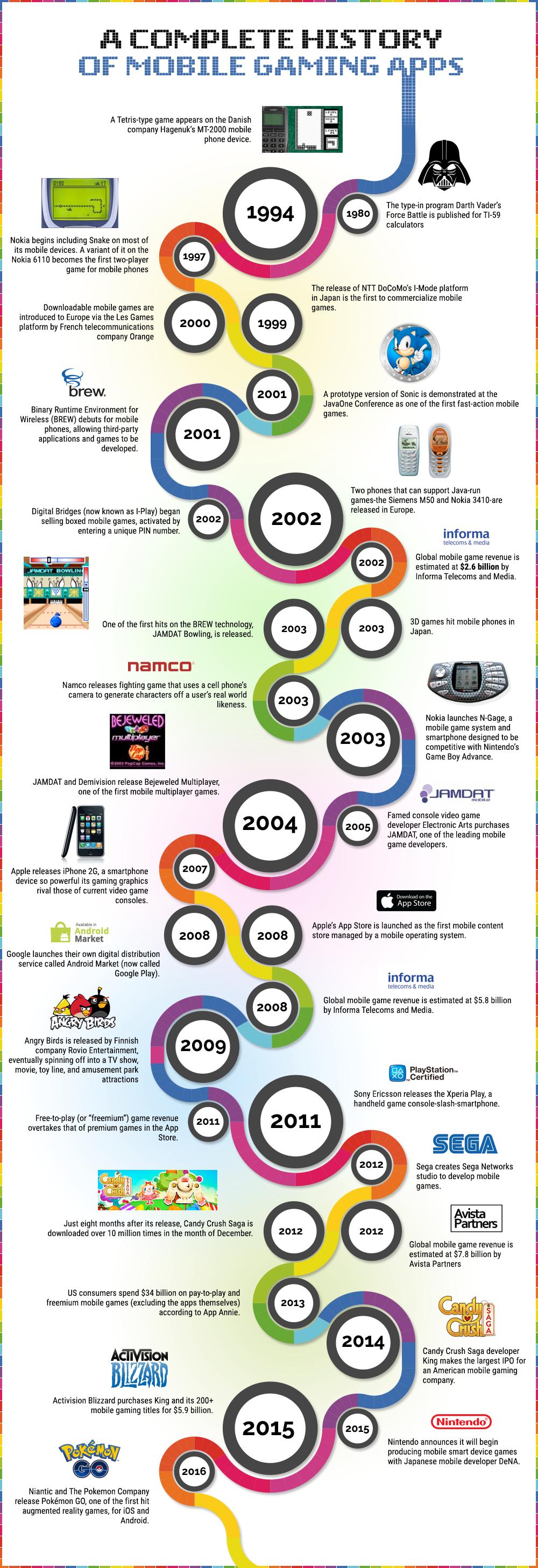 Mobile History. (Source: tombola.com)