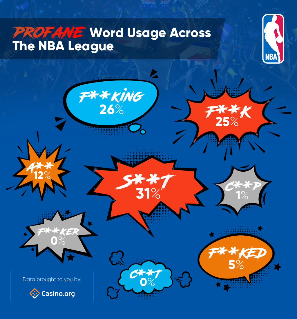 League-wide Profane World Usage - NBA fans