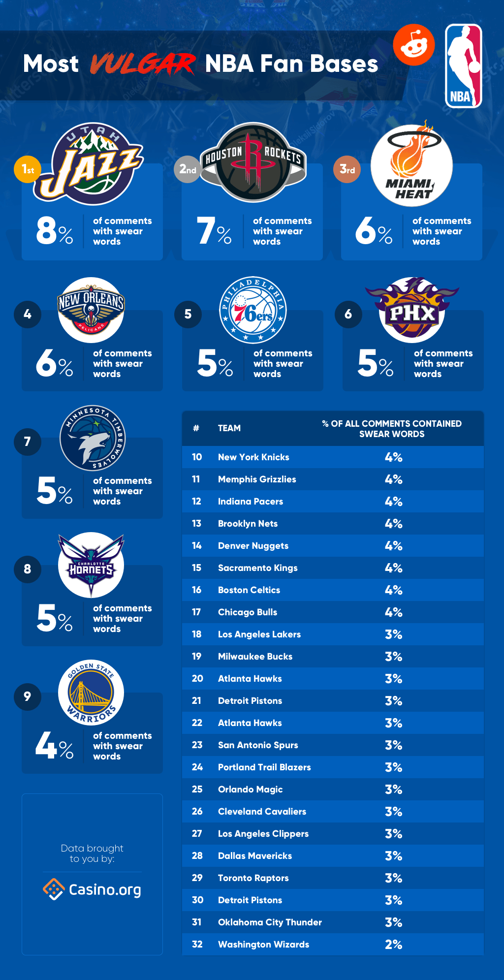 Most Vulgar NBA Fanbases