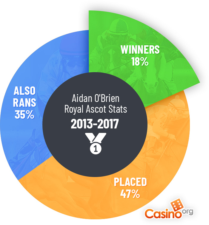 A pie chart to show Aidan O'Brien's Royal Ascot stats